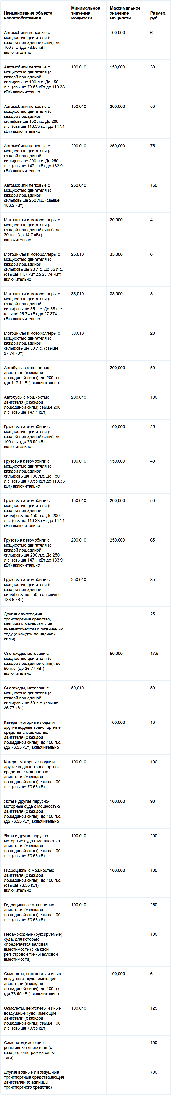 Ставки транспортного налога республики Карелия