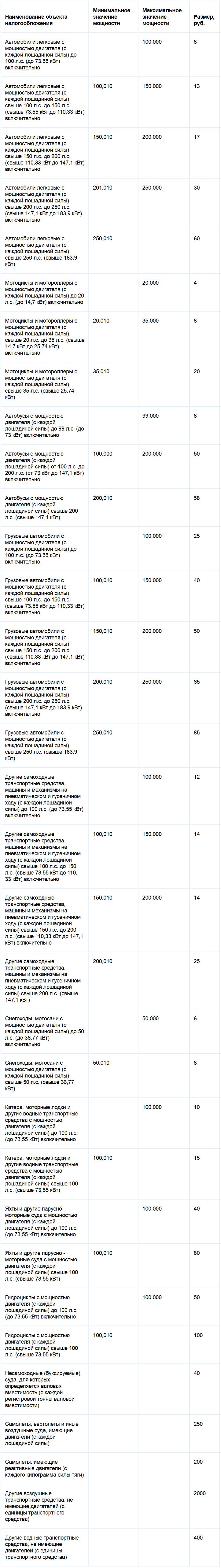 Ставки транспортного налога республики Саха (Якутия)