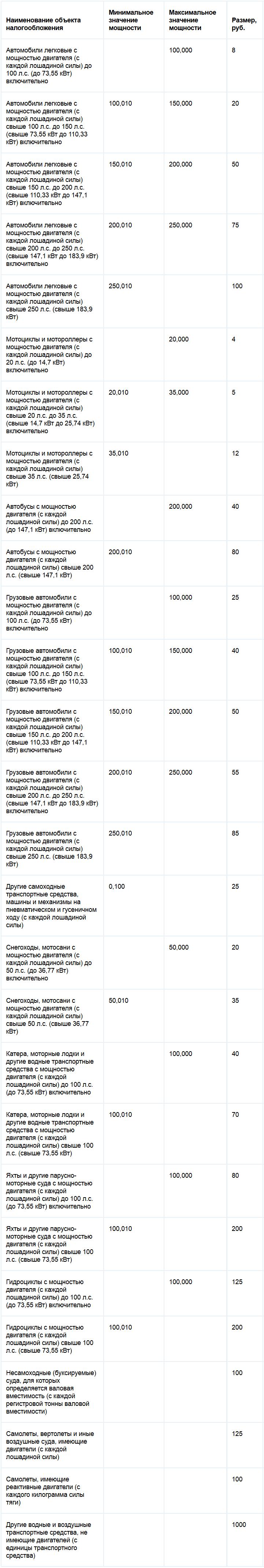Ставки транспортного налога Республики Удмуртия