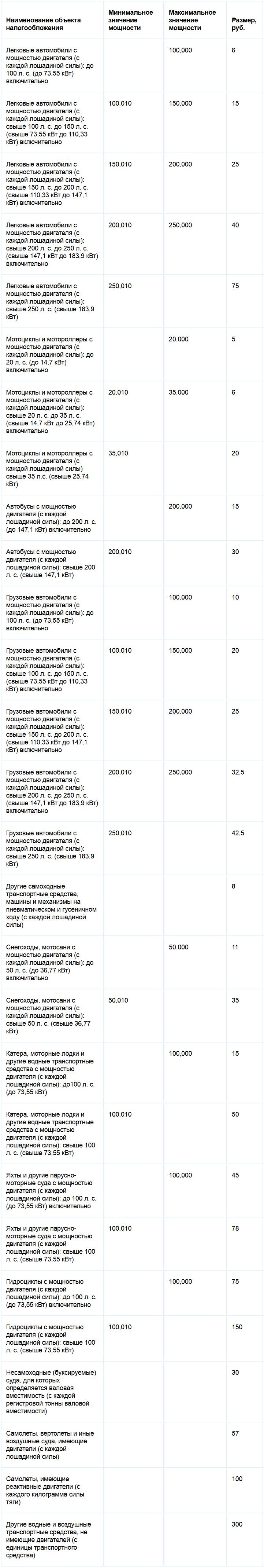 Ставки транспортного налога республики Хакасия