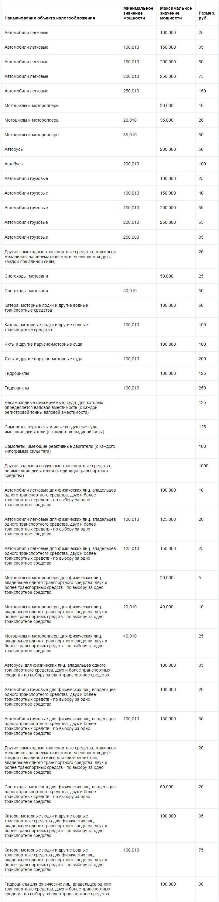Ставки транспортного налога республики Башкортостан