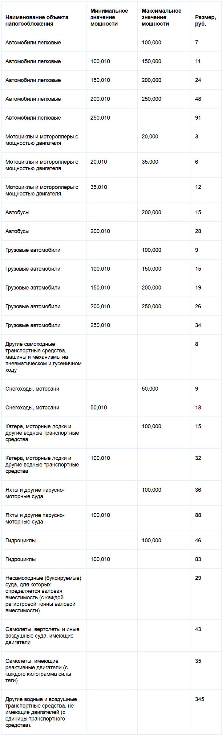 Ставки транспортного налога Чеченской республики