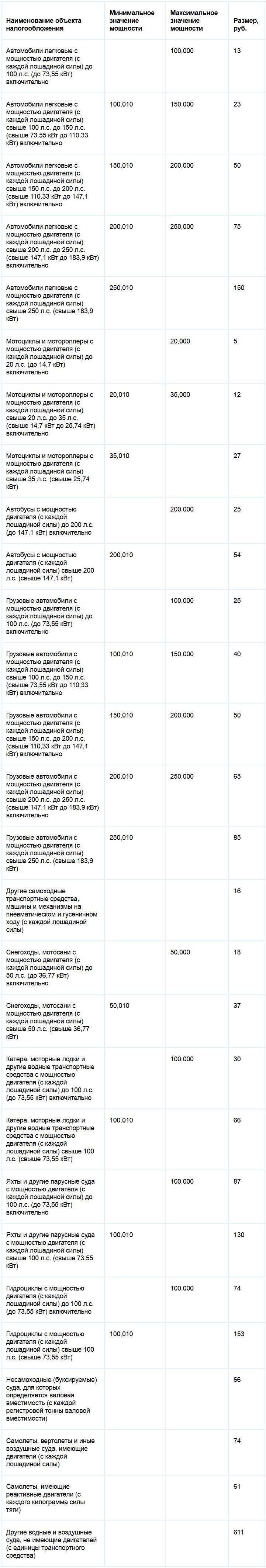 Ставки транспортного налога Чувашской республики