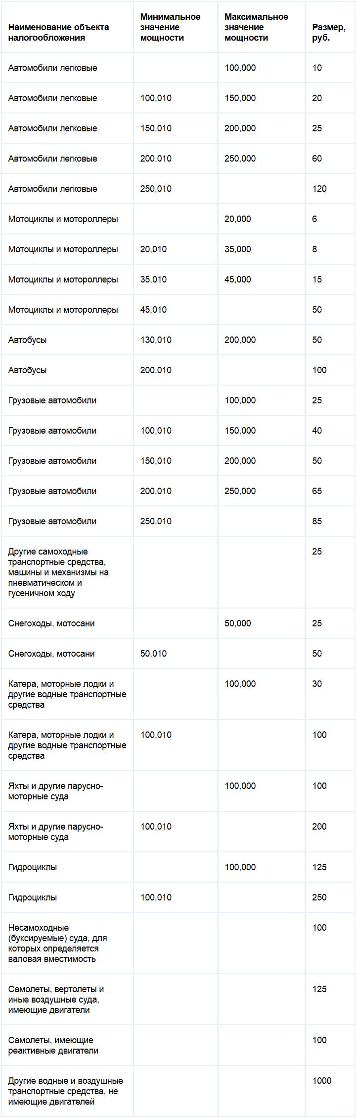 Ставки транспортного налога Алтайского края