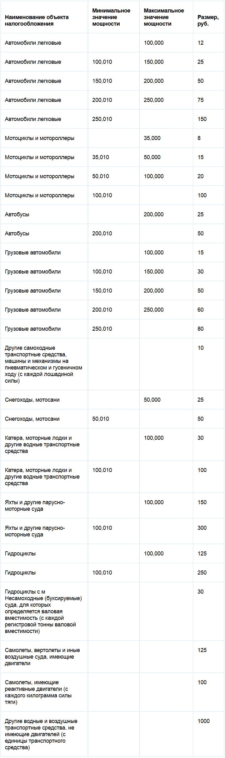Ставки транспортного налога в самарской области на 2010 год прогнозы повышения ставок по вкладам в банках