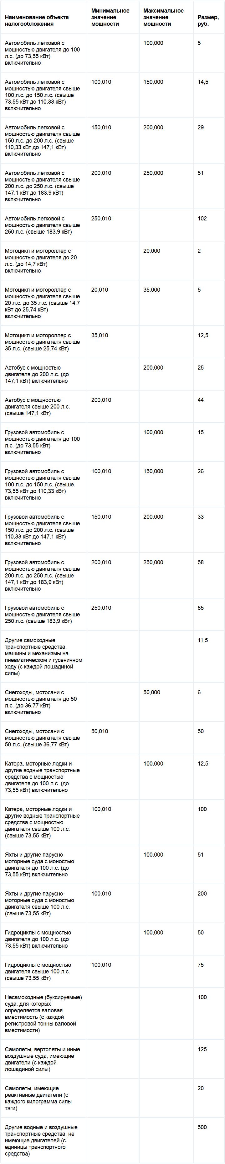 Прожиточный минимум для пенсионеров самара 2016