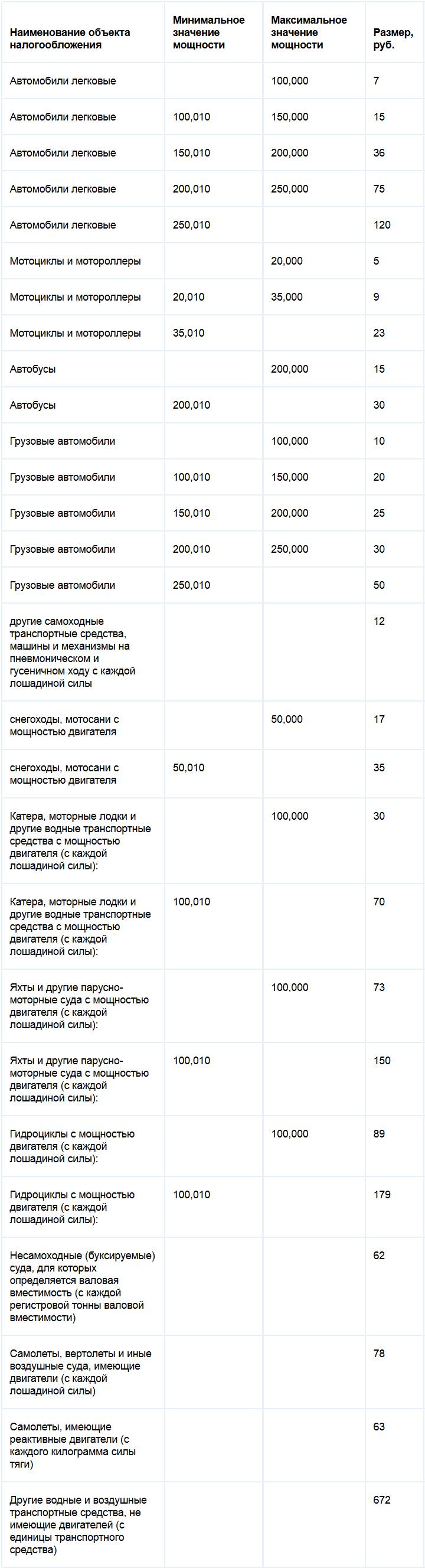Ставки транспортного налога Ставропольского края