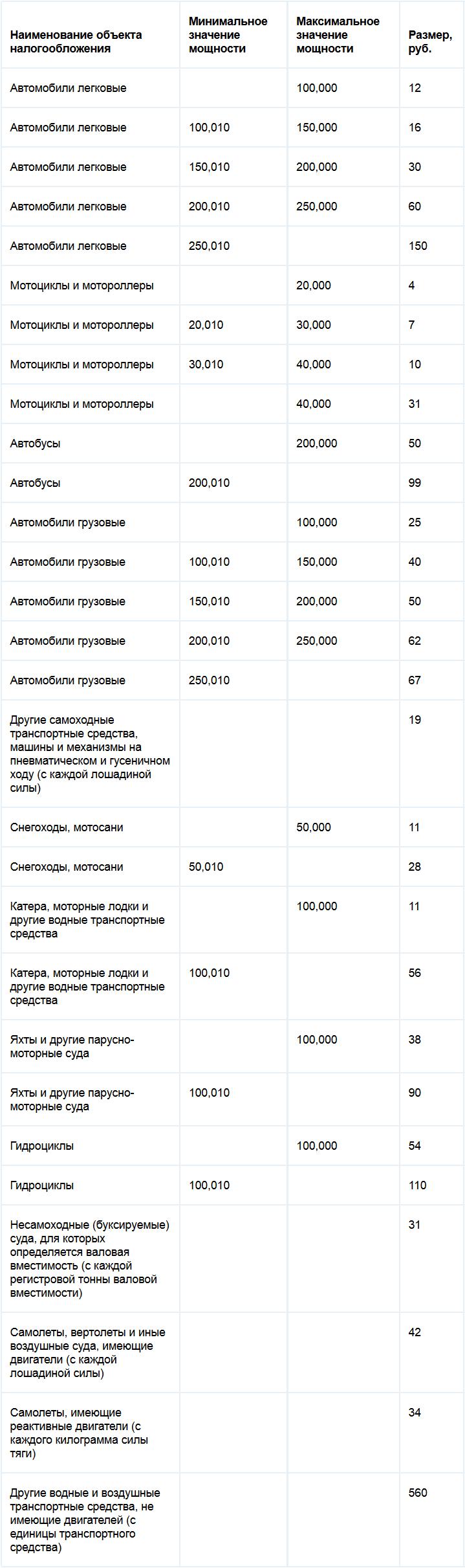 Ставки транспортного налога в красноярском крае ставки транспортного налога в томске на 2011 год