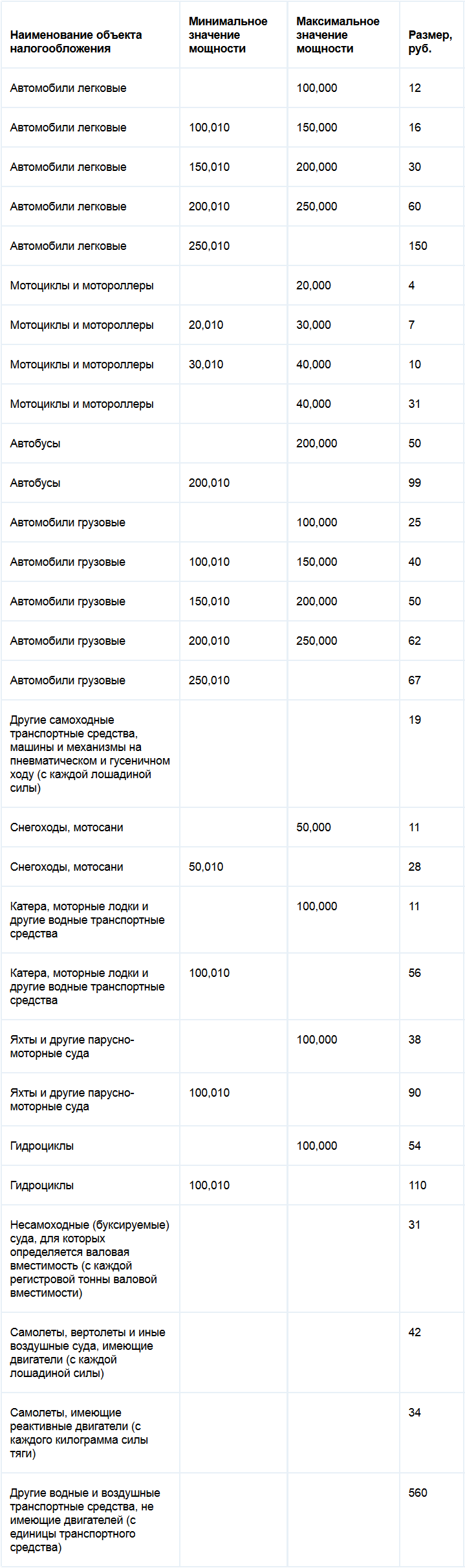 Ставки транспортного налога Хабаровского края