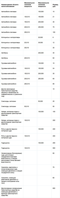 Ставки транспортного налога в г.оренбурге букмекерская контора лига ставок в махачкале