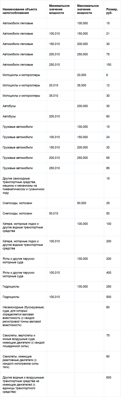 Ставки транспортного налога Амурской области