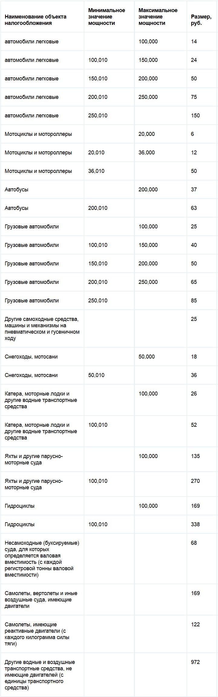 Ставки транспортного налога Архангельской области