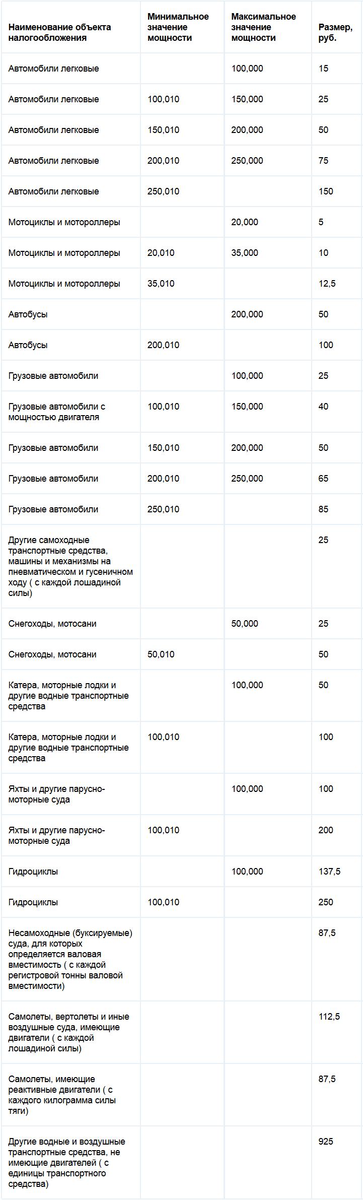Ставки транспортного налога Белгородской области