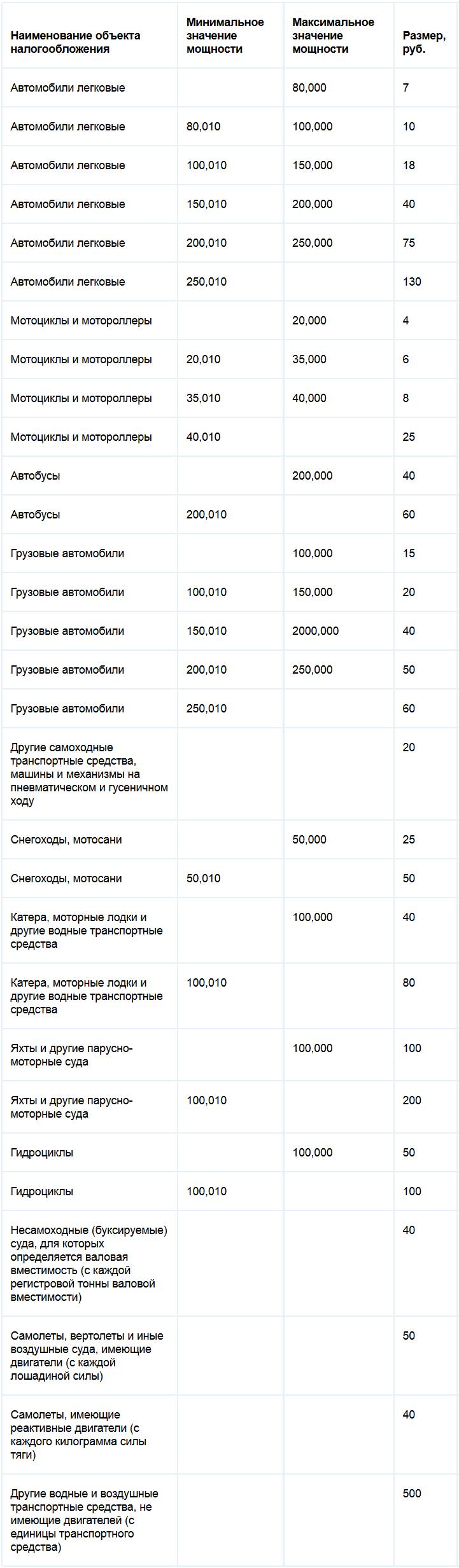 Ставки транспортного налога Брянской области