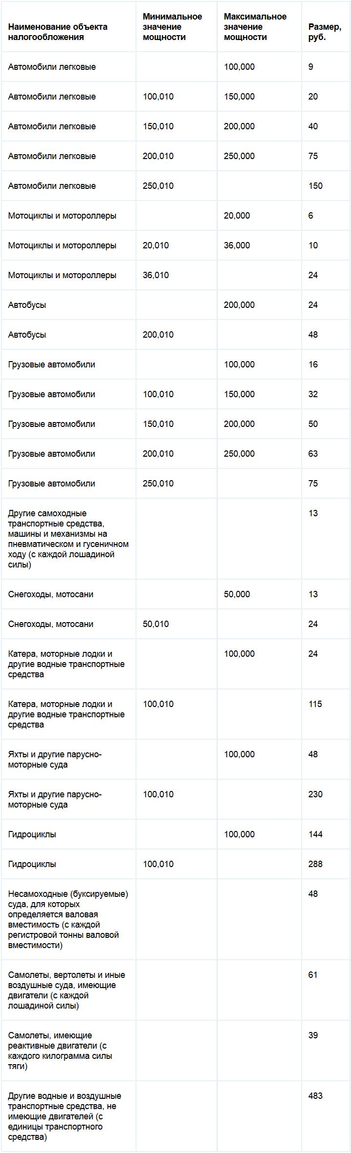 Транспортный налог татарстан 2014 ставки прогнозы на нхл ставки