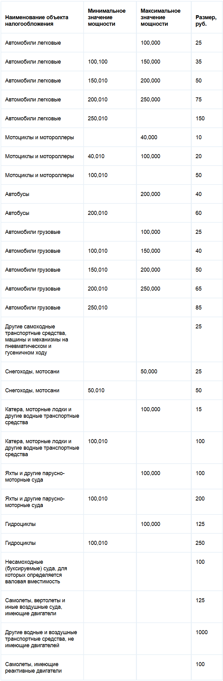 Ставки транспортного налога Вологодской области