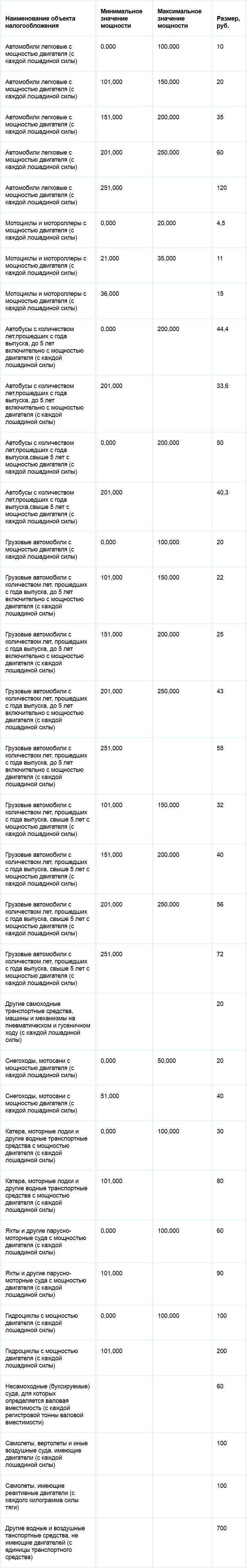 Ставки транспортного налога Ивановской области