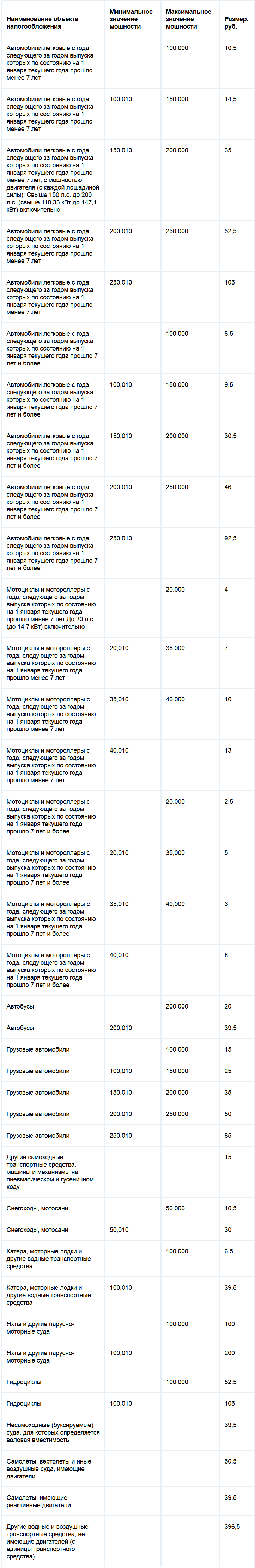 Ставки транспортного налога в приморском крае за 2014 прогноз ставок csgo