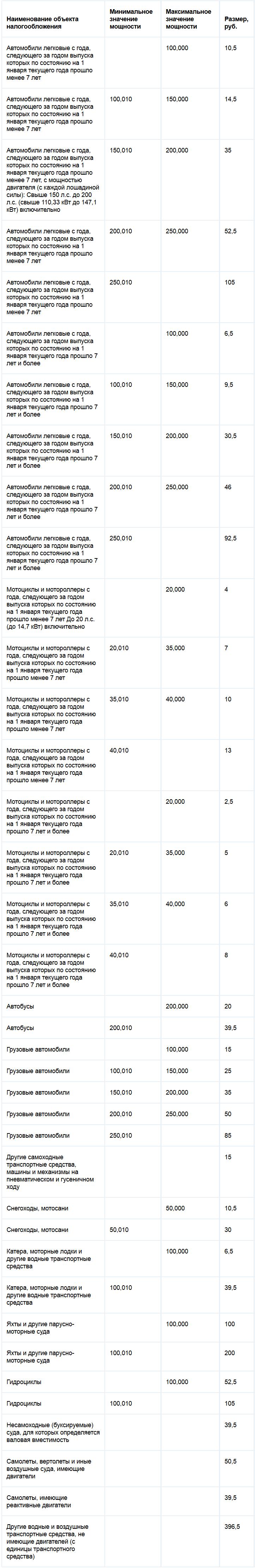Ставки транспортного налога Иркутской области