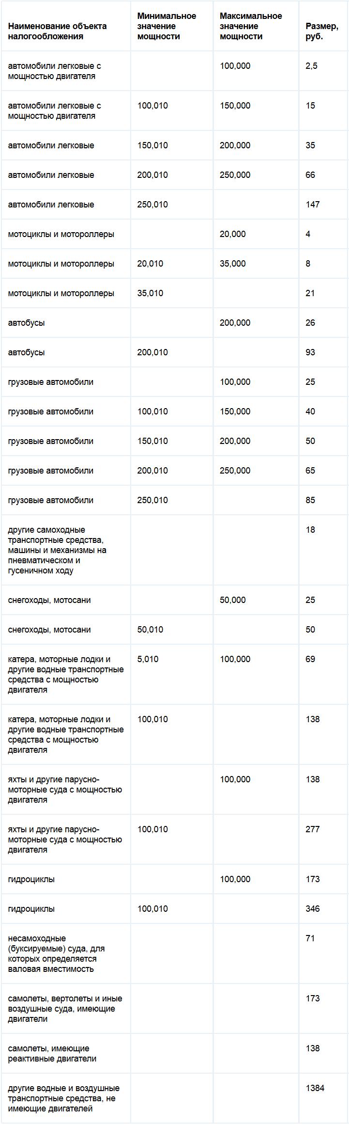 Ставки на 1л.с.по транспортному налогу в 2012г по брянской обл прогнозы на спортивные мероприятия