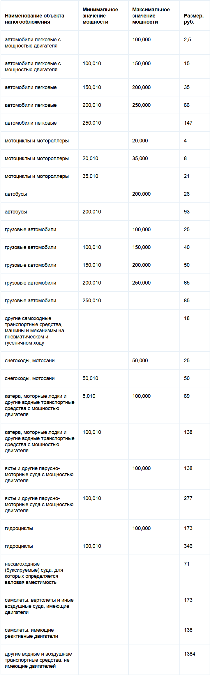 Ставки транспортного налога Калининградской области