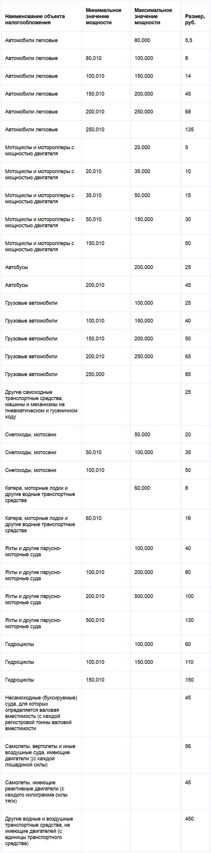 ставки налога на транспорт в рб