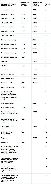 Ставки транспортного налога Кировской области