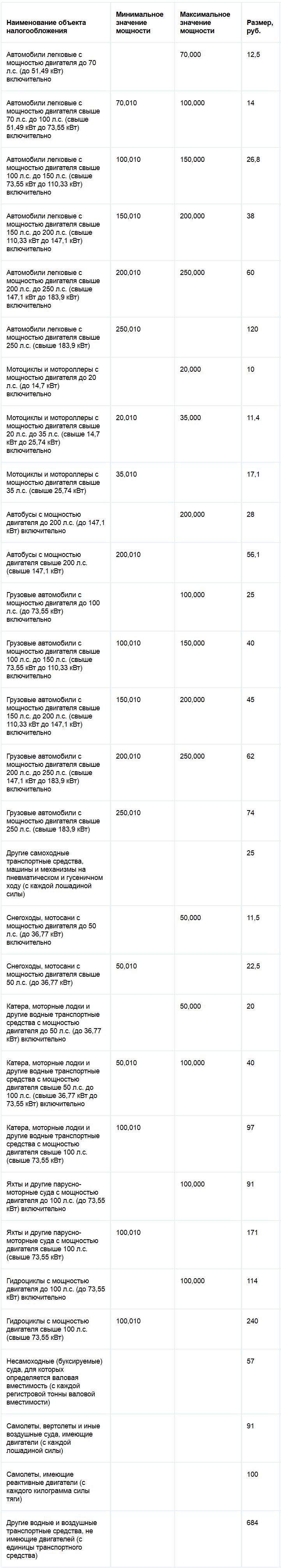 Ставки транспортного налога Костромской области