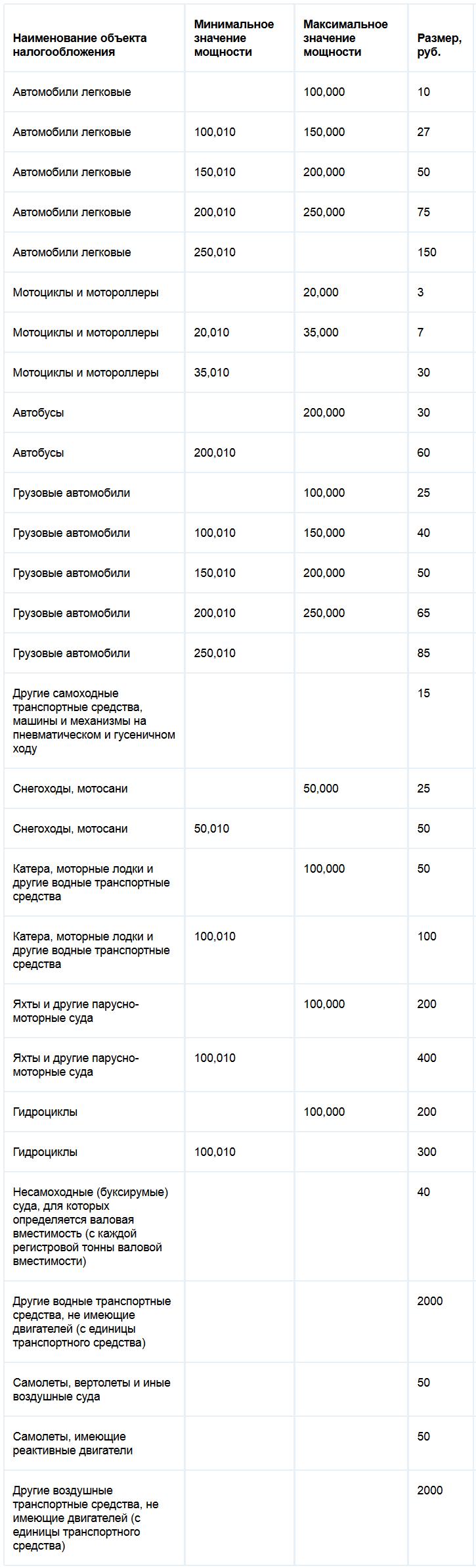 Ставки транспортного налога Курганской области