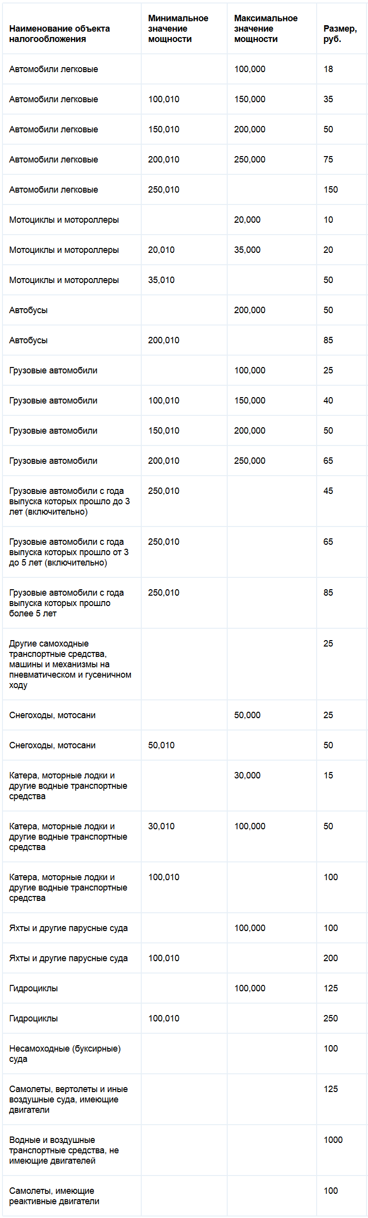 Ставки транспортного налога Ленинградской области