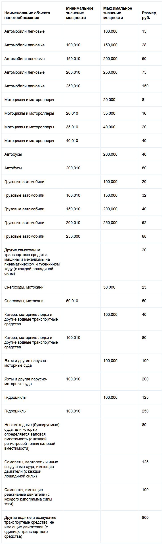 Ставки транспортного налога Липецкой области