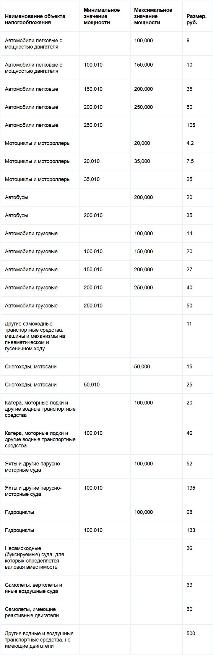Ставки транспортного налога республики Дагестан