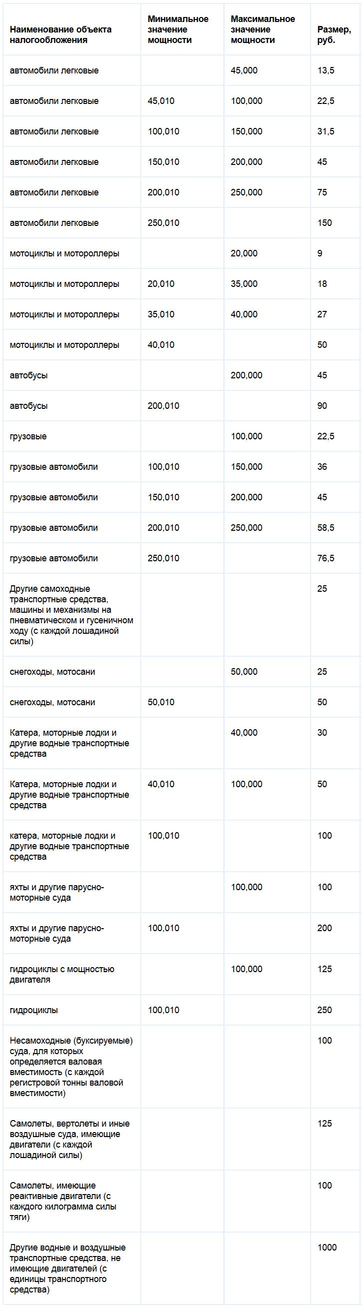 Ставки налог на транспорт в нижегородской области спорт - форум на ставки