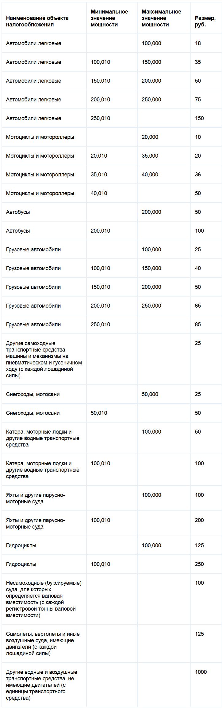 Какие ставки транспортного тналога в ленинградской области иностранные платные прогнозы на спорт