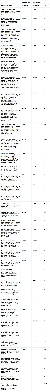 Размер налоговой ставки по транспортному налогу в новосибирску ставки транспортный налог 2010 ростовская область