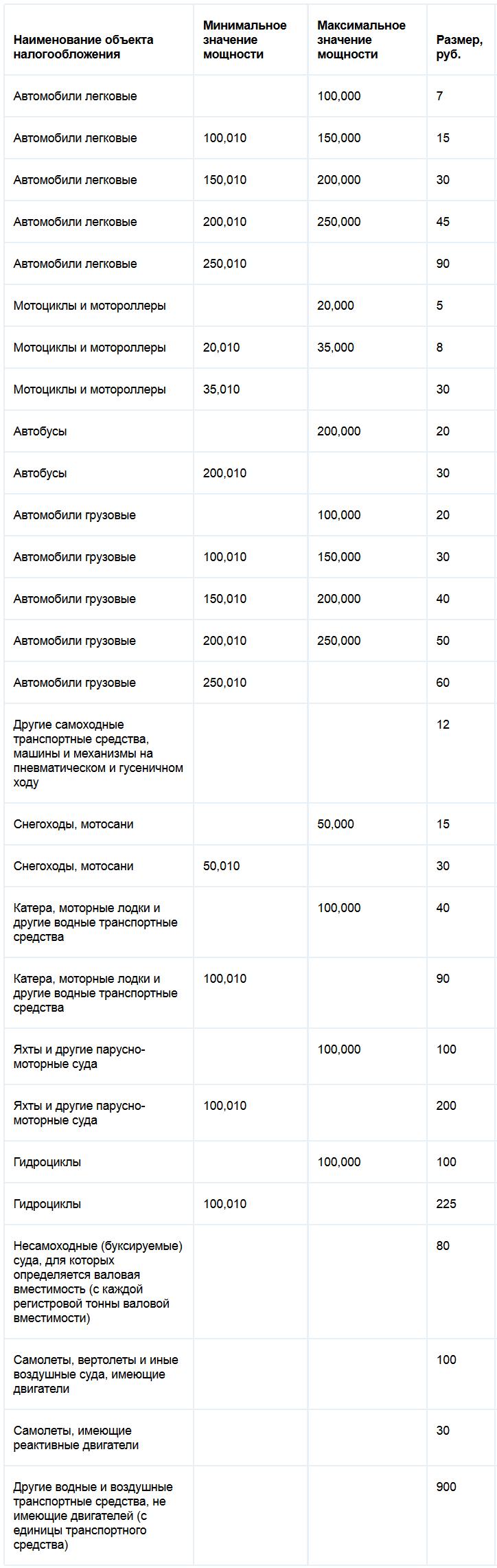 Ставки транспортного налога Омской области