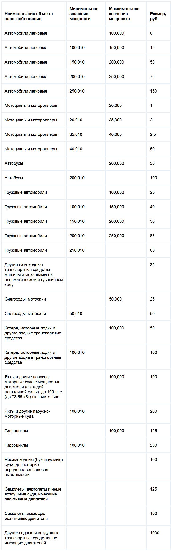 Ставки транспортного налога Оренбургской области
