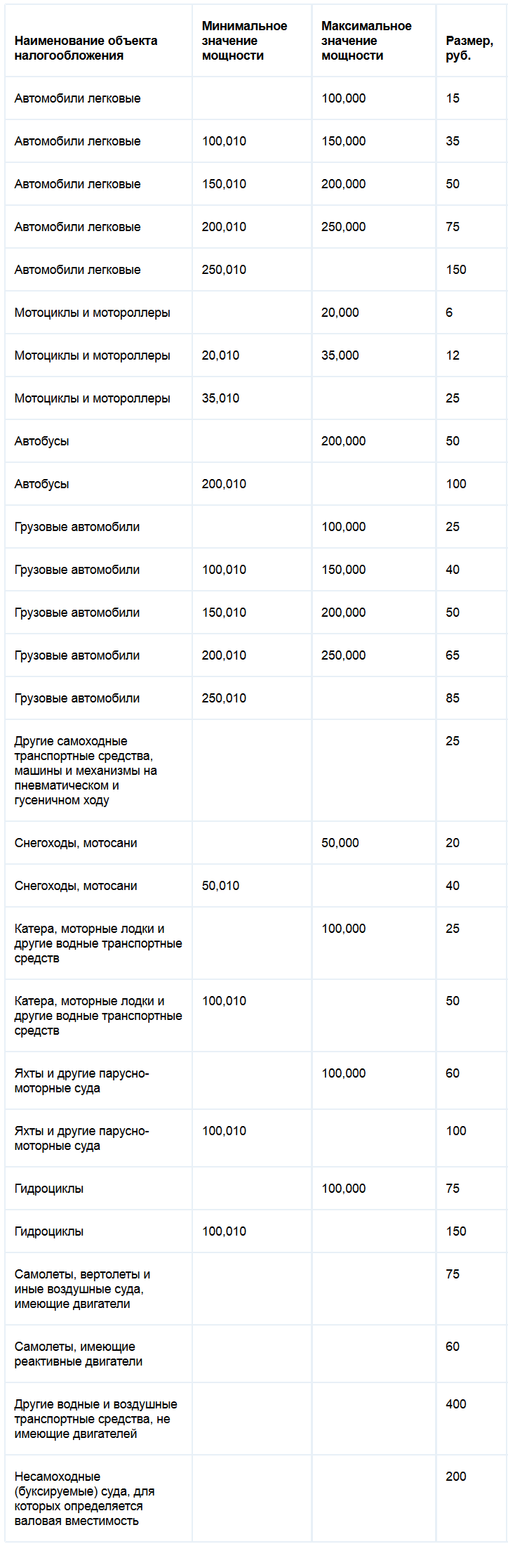 Ставки транспортного налога Орловской области