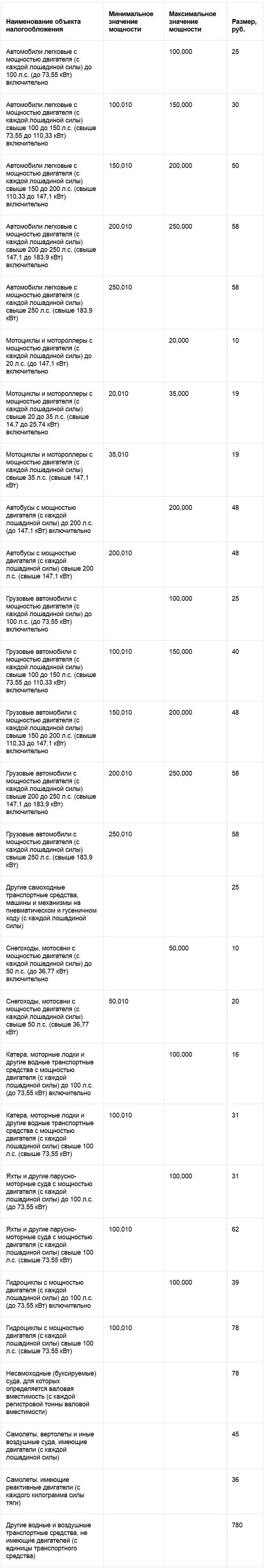 Ставки транспортного налога Пермского края