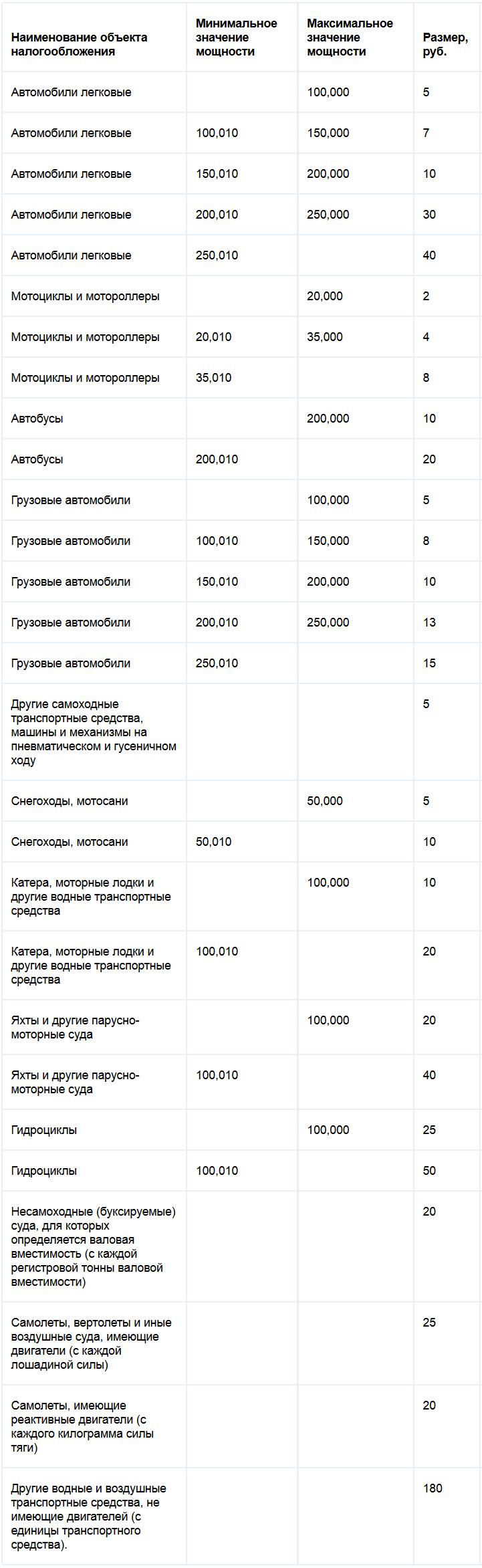 Ставки транспортного налога республики Ингушетия