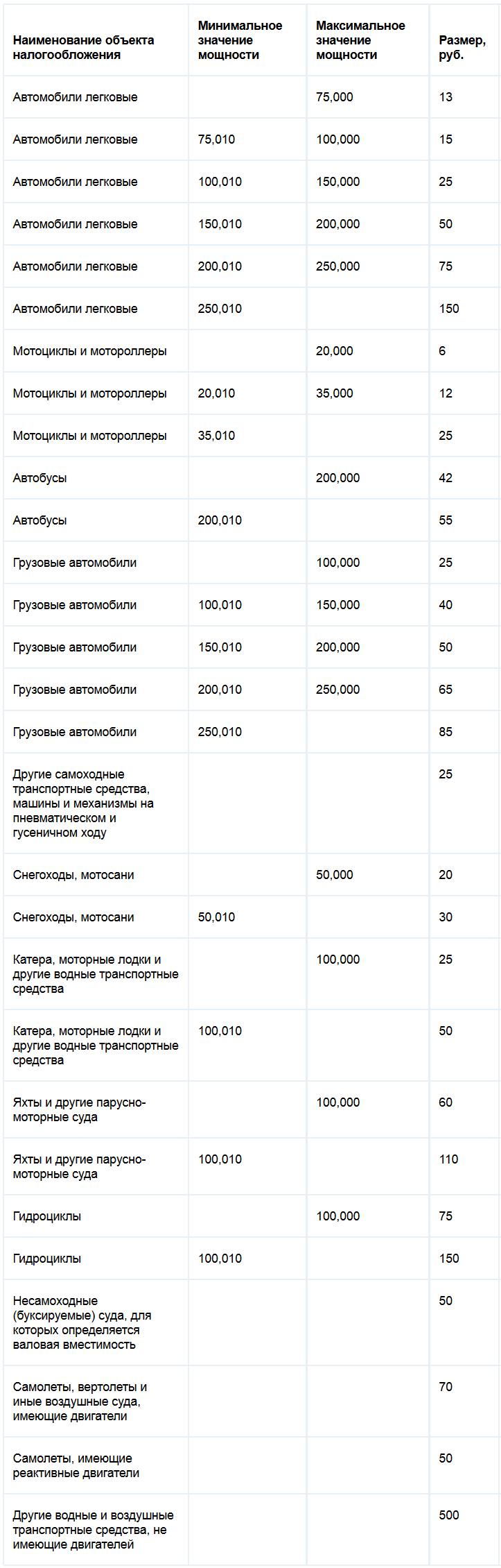 Ставки транспортного налога Псковской области