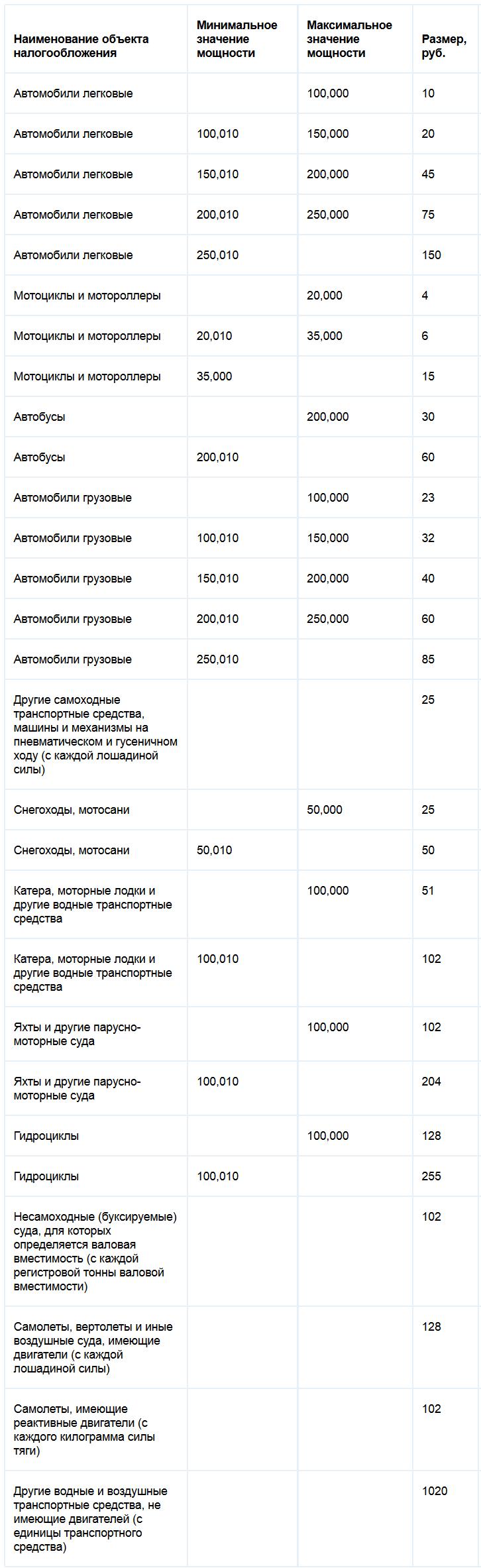 Ставки транспортного налога Рязанской области