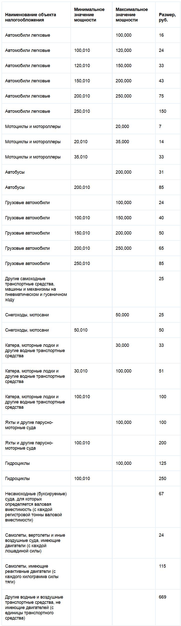 Ставки транспортного налога Самарской области