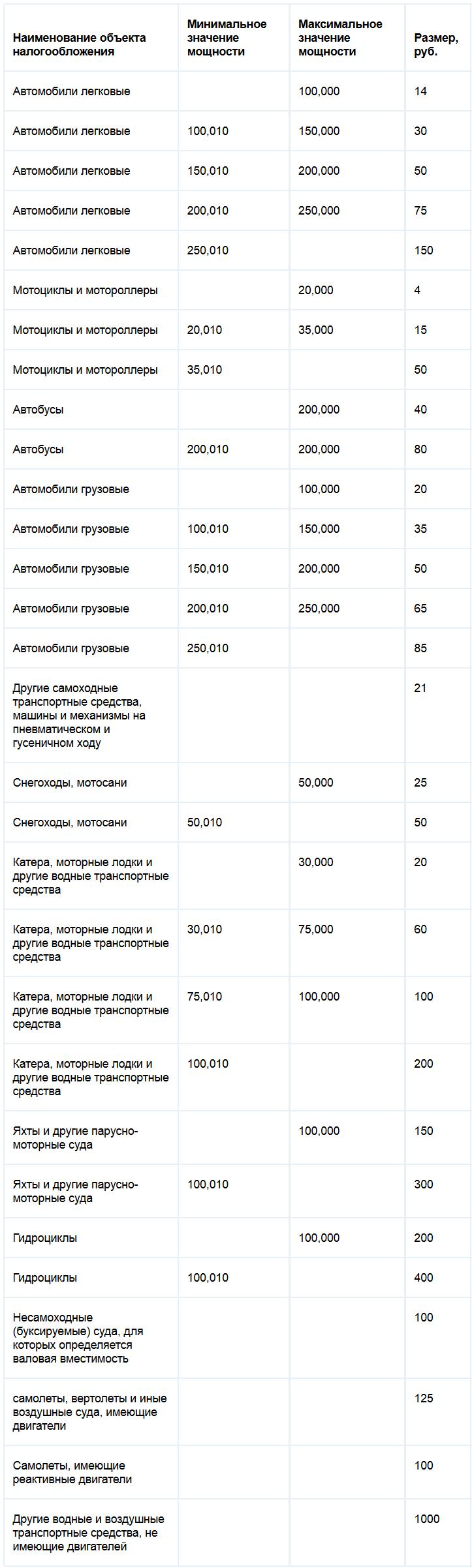 Ставки транспортного налога Саратовской области