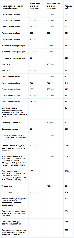 Ставка транспортного налога в московской области в 2019-2019 году