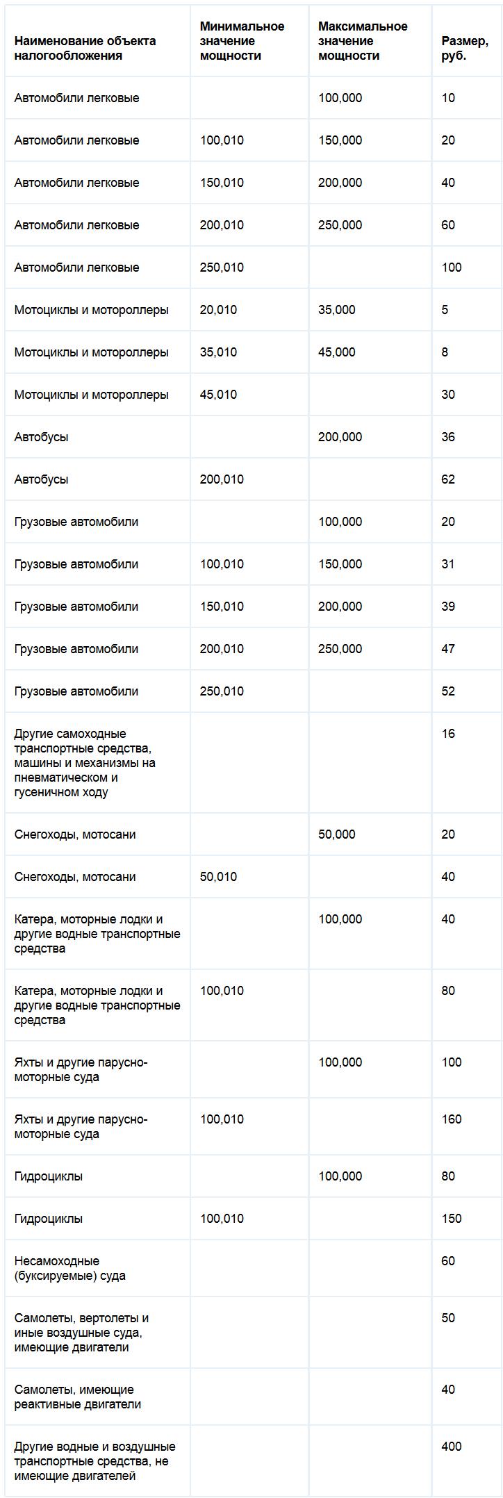 Ставки транспортного налога Смоленской области