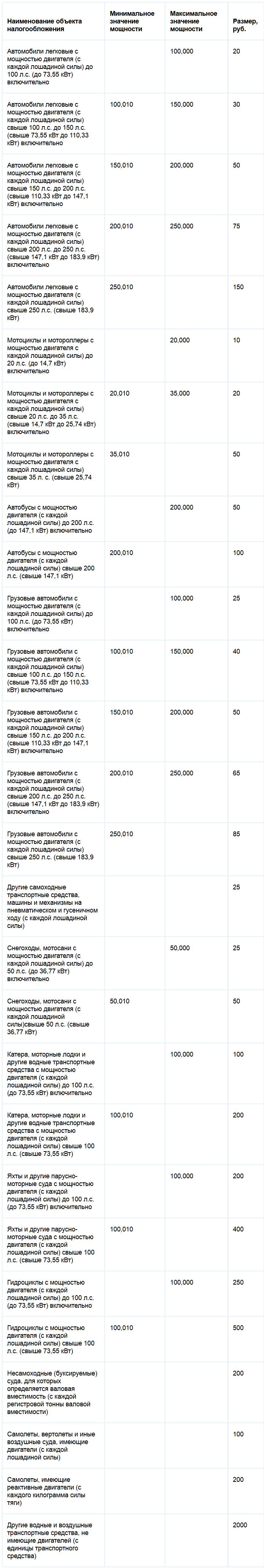 Ставки транспортного налога Тамбовской области