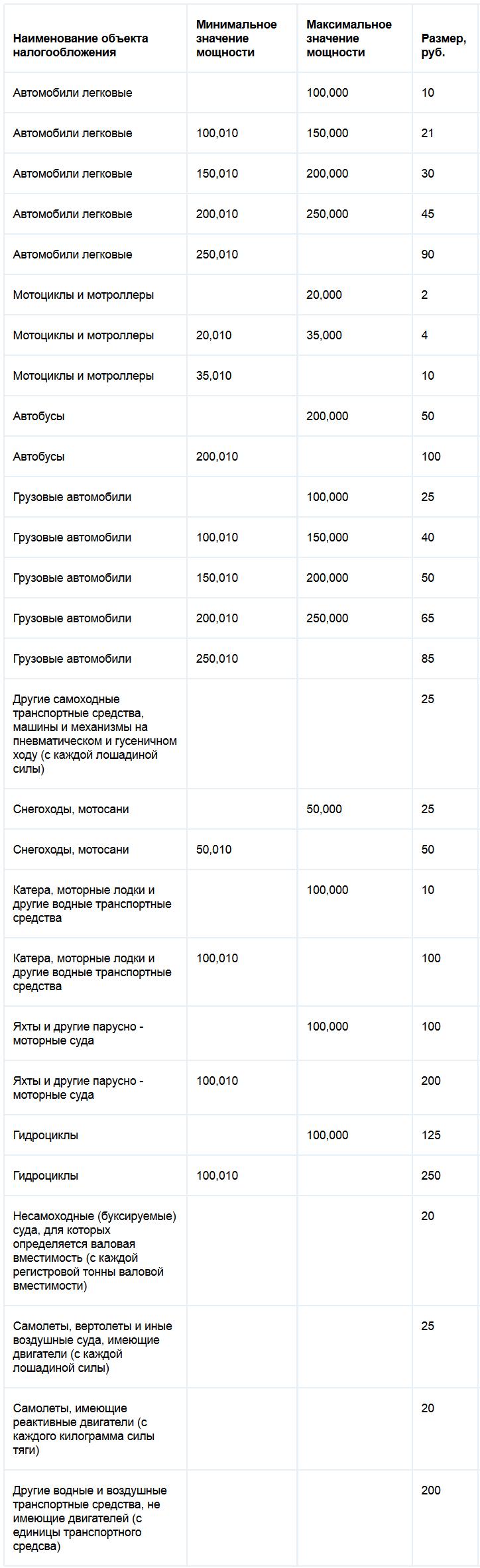 Ставки транспортного налога Тверской области