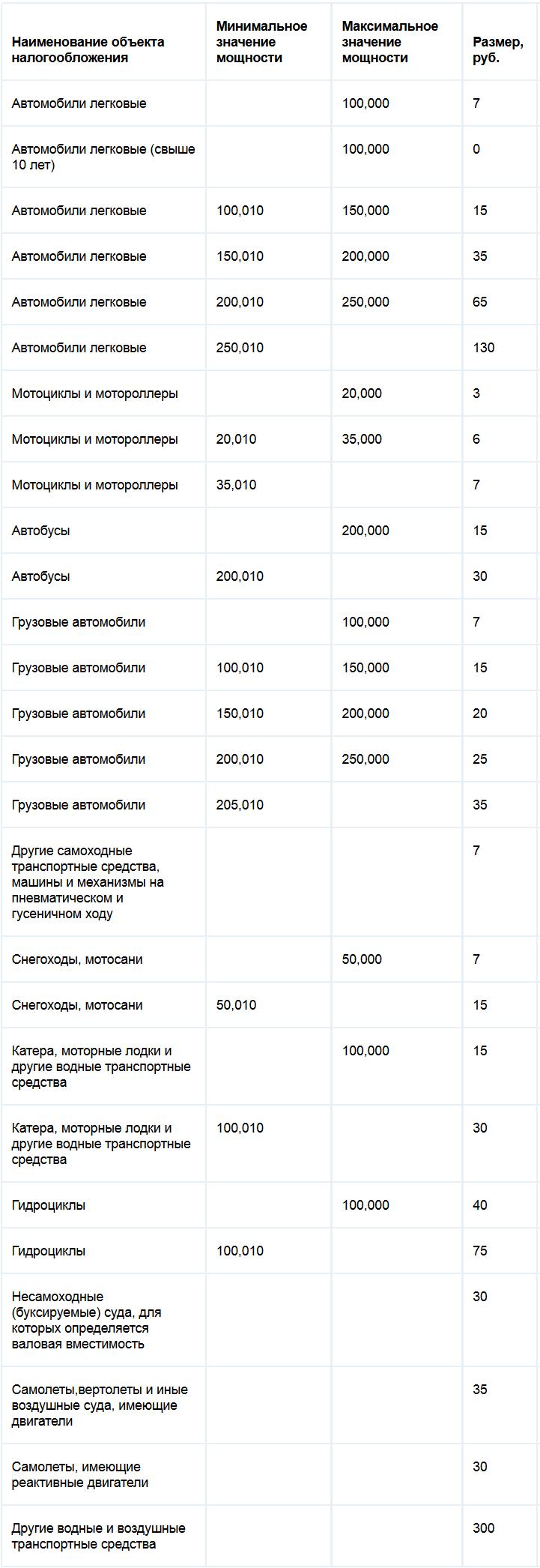 Ставки транспортного налога Кабардино-Балкарской республики