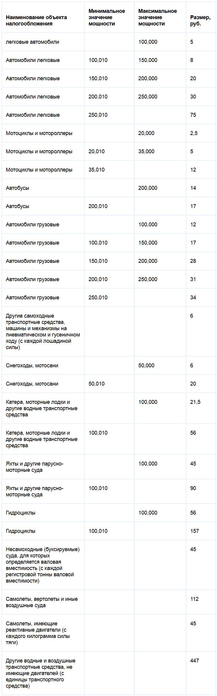 Ставки транспортного налога Томской области